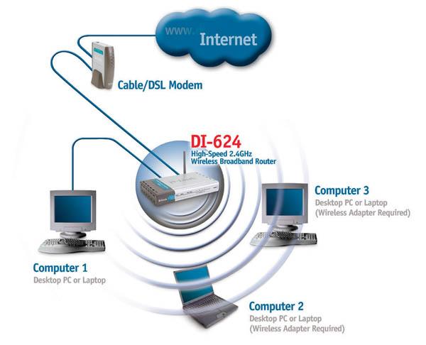 Перезагрузите ваш компьютер Подключение нескольких компьютеров к маршрутизатору DI-784 Использование дополнительных...